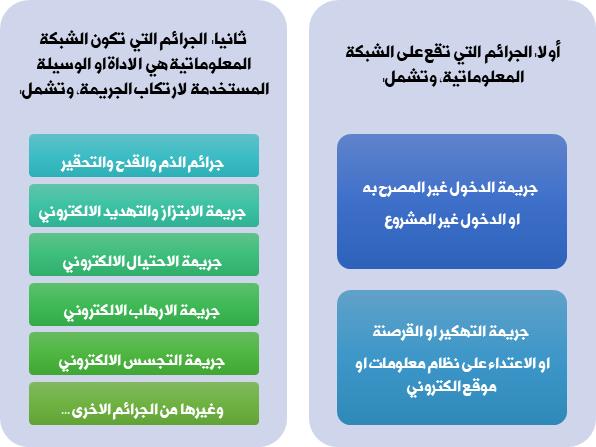 سلسلة شرح الجرائم الالكترونية في القانون السعودي Al Thunibat Law Firm